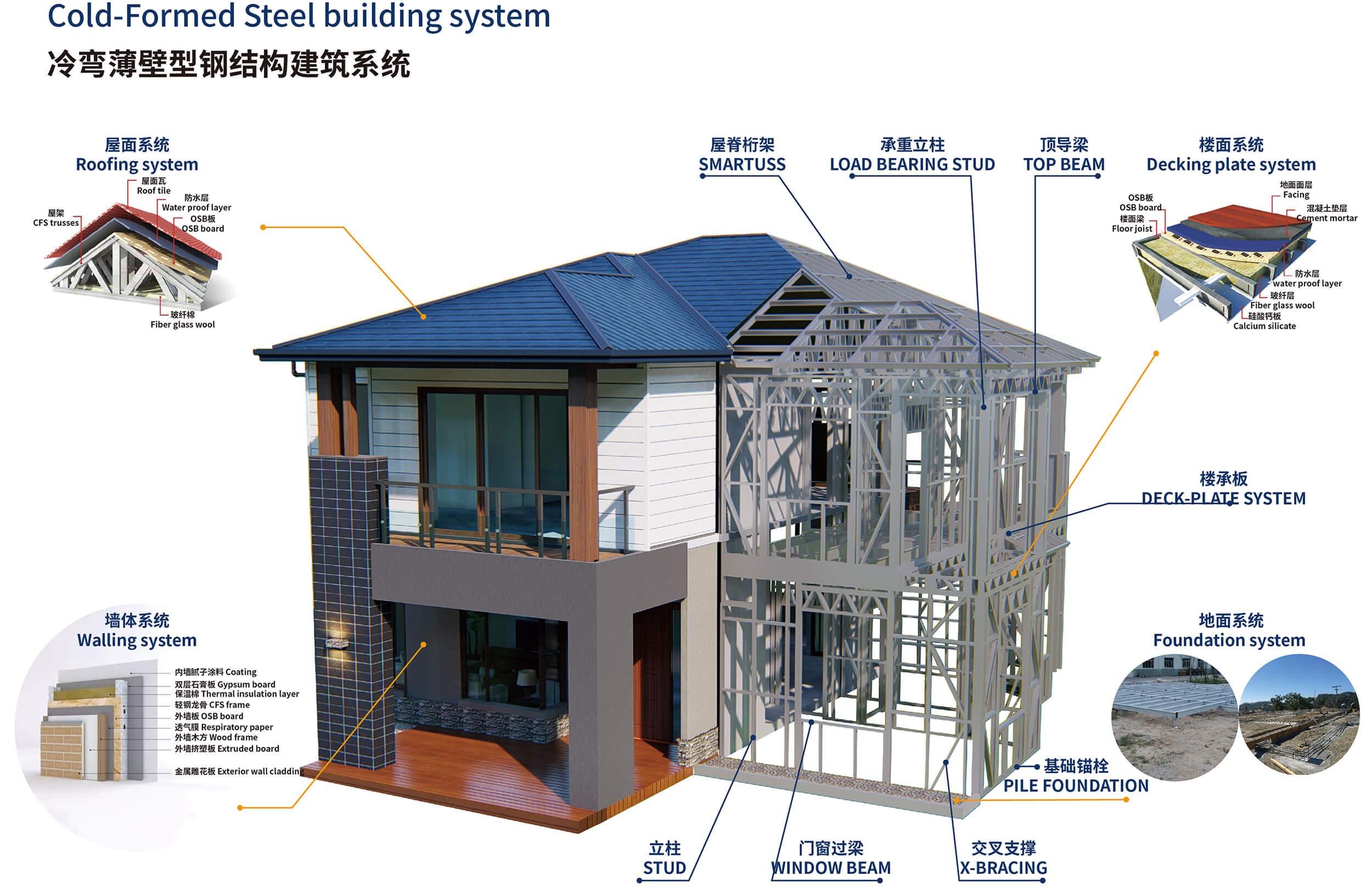 cold formed steel building system
