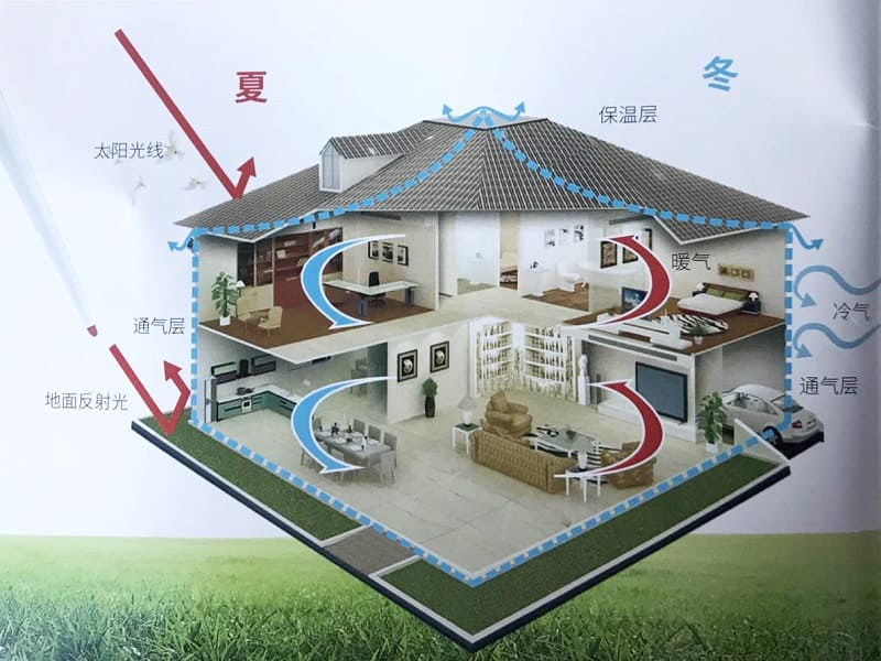 Energy Conservation and sound insulation,anti-corrosive and fireproof